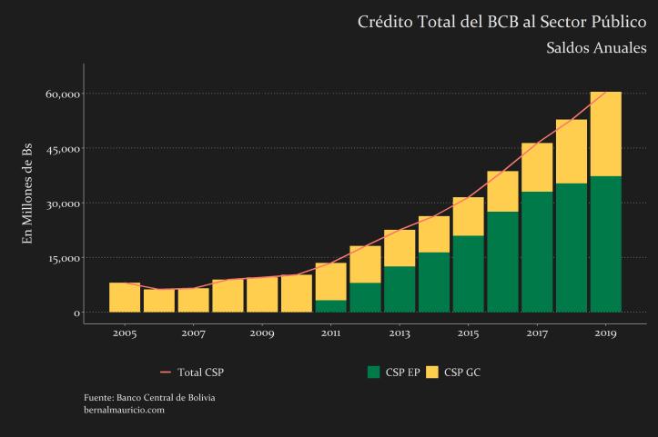 Crédito Total del BCB al Sector Público