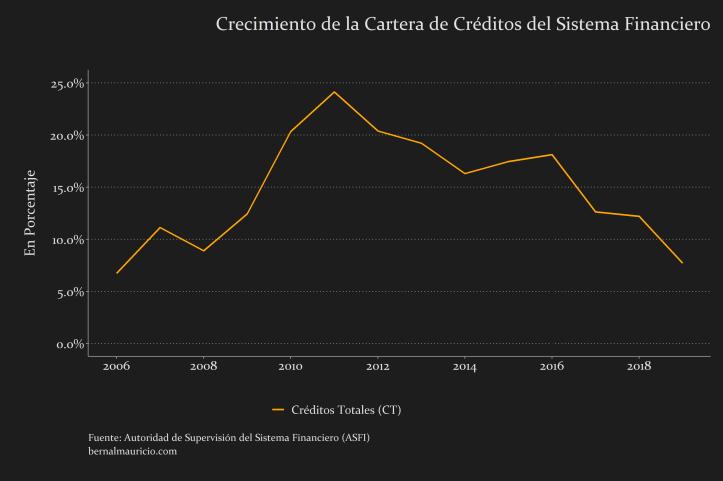 Crecimiento Créditos Totales del (CT) Sistema Financiero