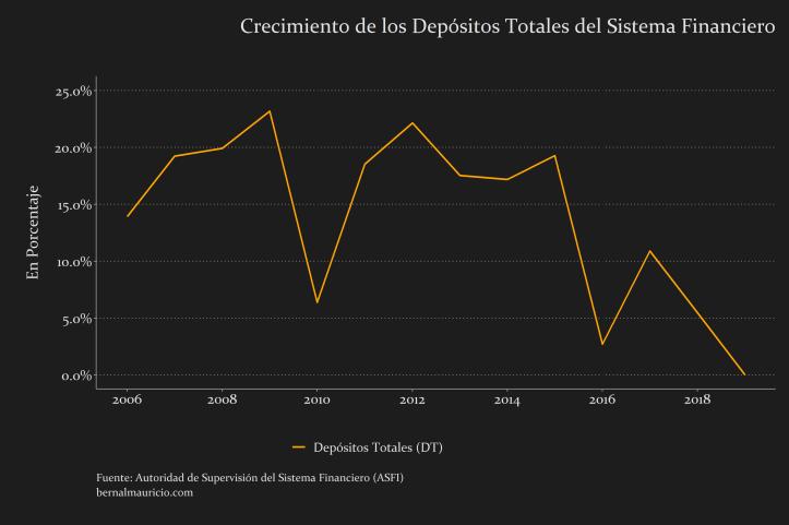 Crecimiento Depósitos Totales del (DT) Sistema Financiero