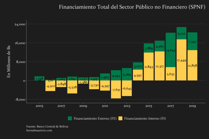 Financiamiento Total del Sector Público No Financiero