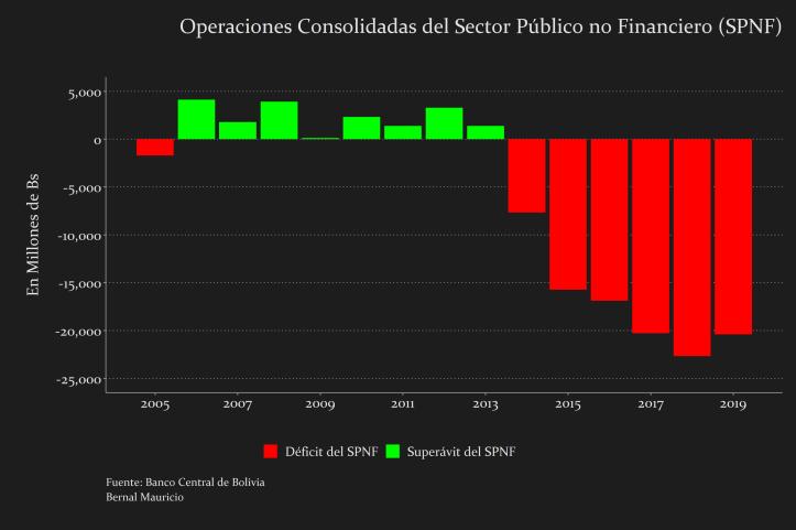 Operaciones Consolidadas del Sector Público No Financiero
